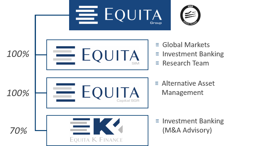 The Equita Group structure